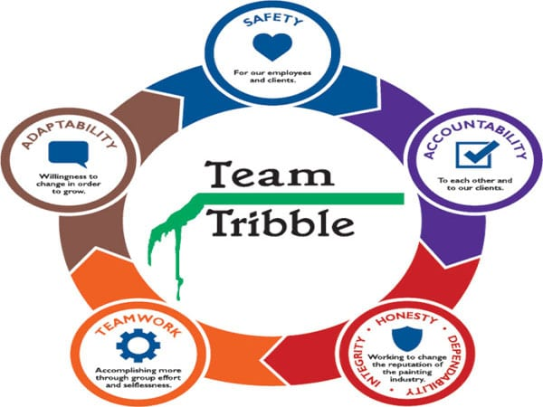 Tribble Painting's core values